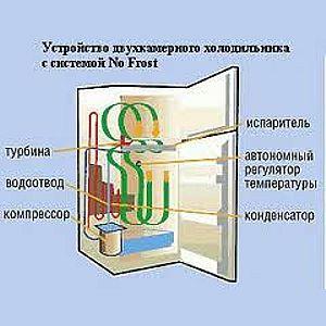 ремонт no frost